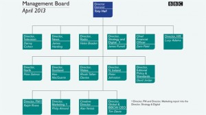 BBC-Management-Board